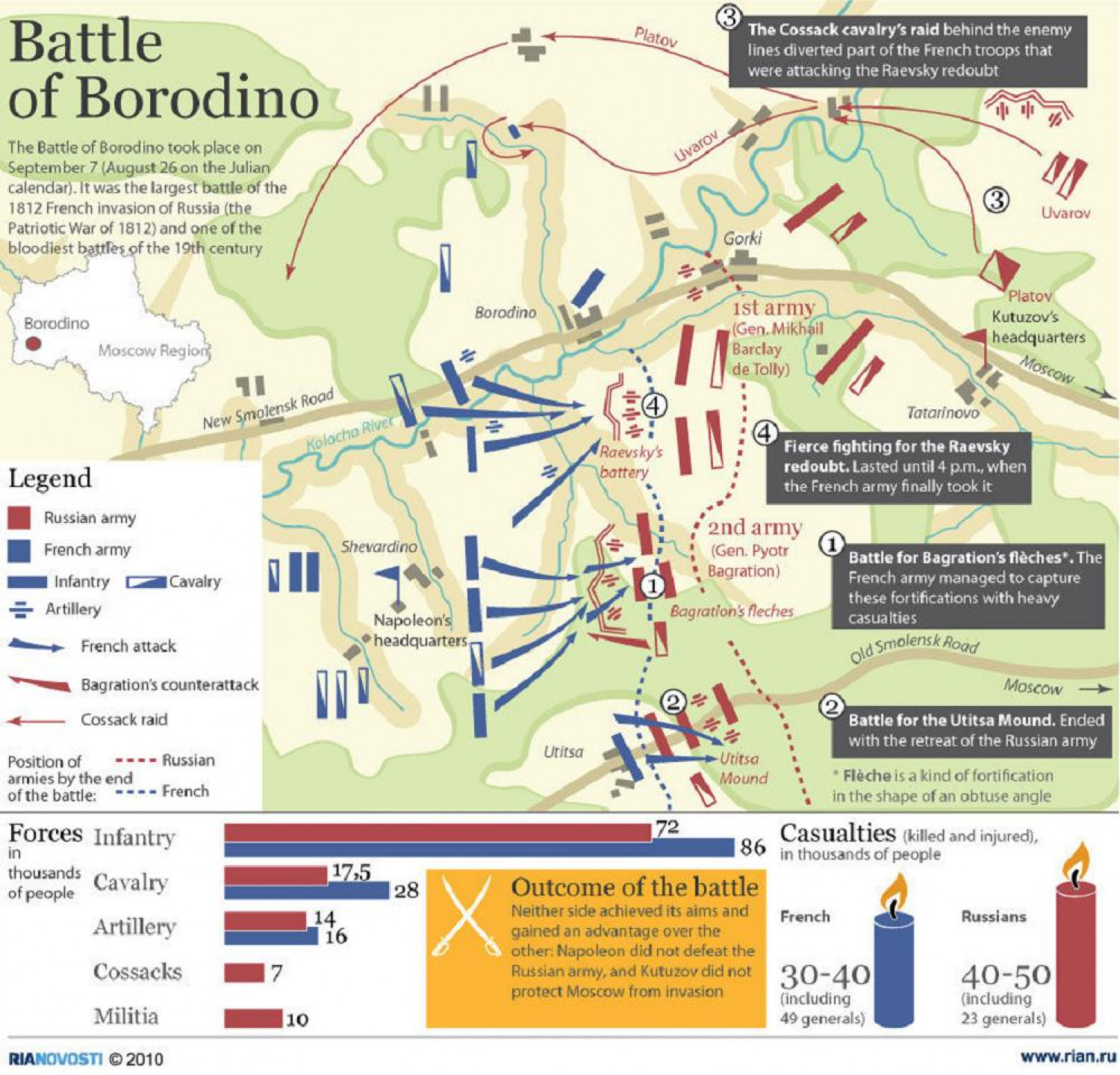 Voices from Russia: Battle of Borodino Infographic