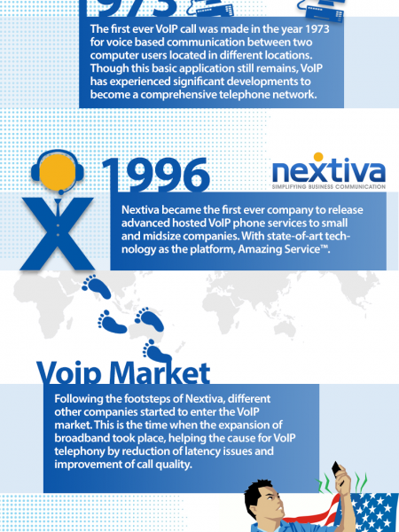 VoIP Emerges as the Most Preferred Voice Communication Technology of the New Millennium.  Infographic