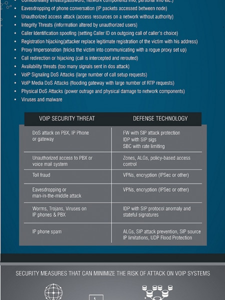 VOIP Security Threats and Countermeasures Infographic