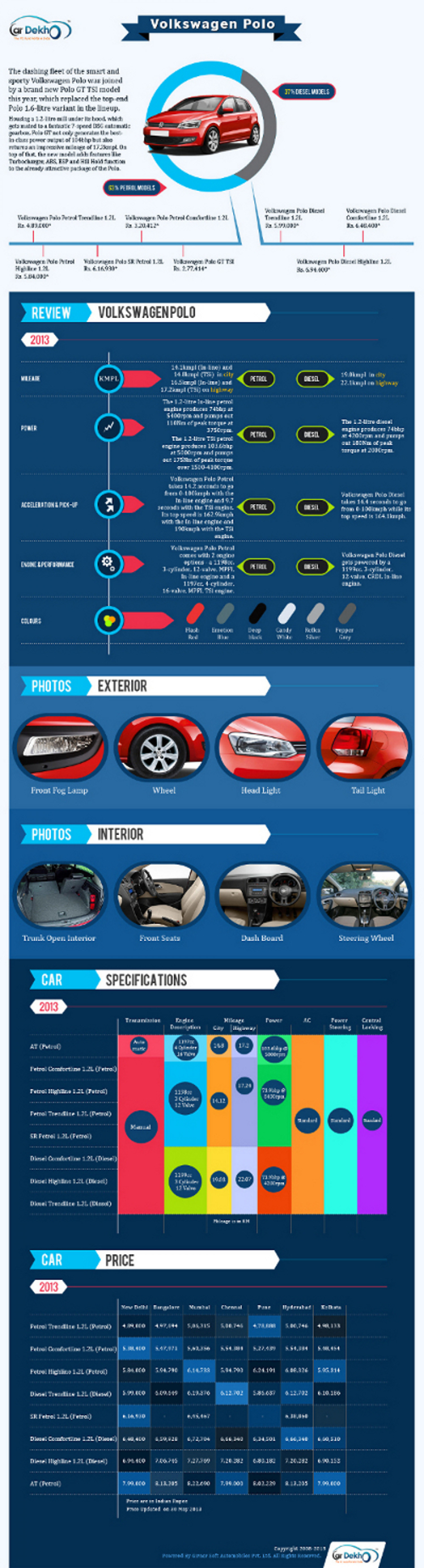 Volkswagen Polo Infographic