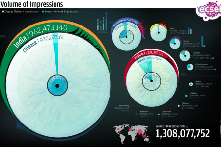 Volume Of Impressions Infographic