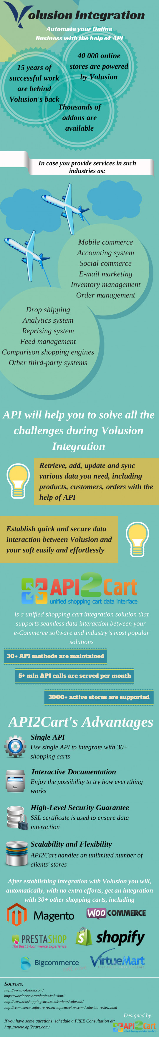 Volusion Integration: Automate your Online Business with the Help of API