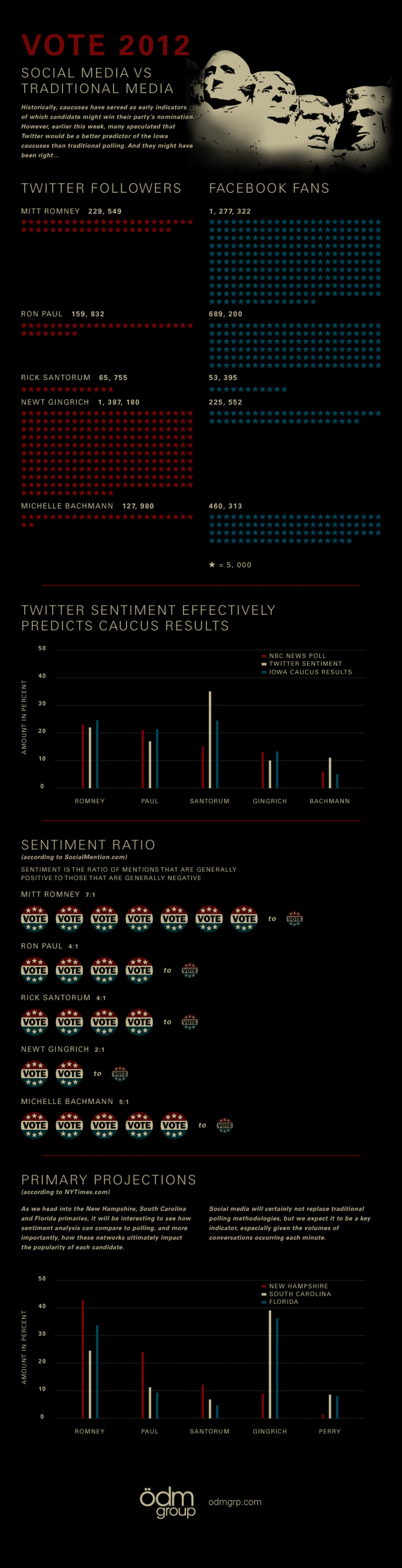 Vote 2012: Social Media vs. Traditional Media Infographic