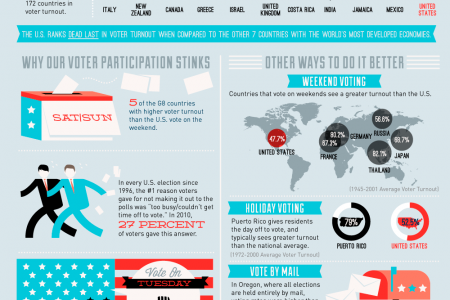 Voting: Are Americans Doing It Wrong? Infographic