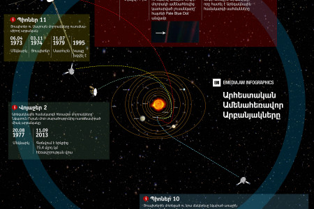 Voyager & other space probes Infographic