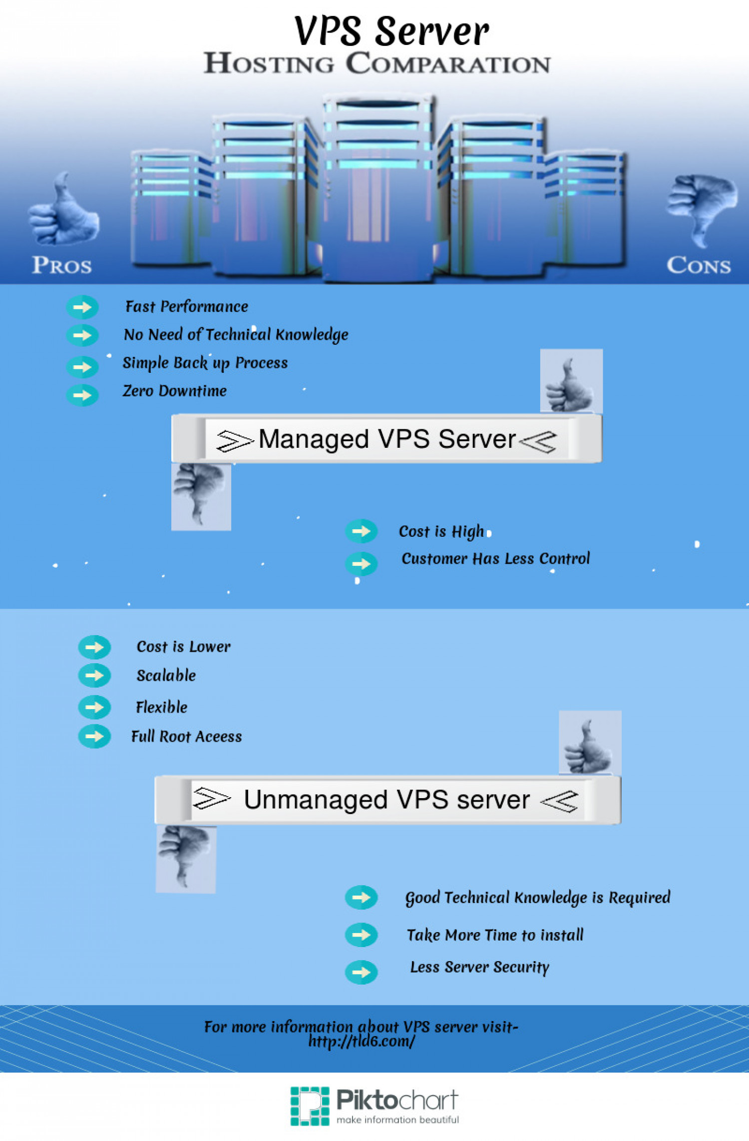 VPS Server Comparison Infographic