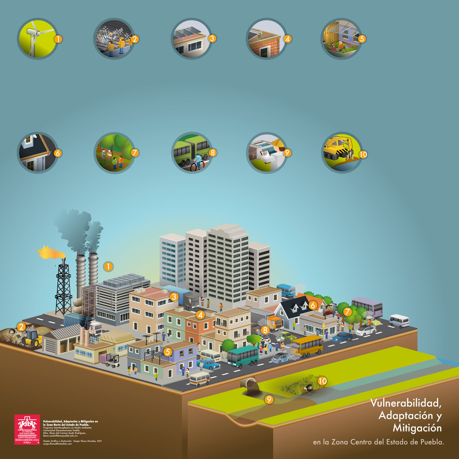 Vulnerability, adaptation, mitigation, urban Infographic