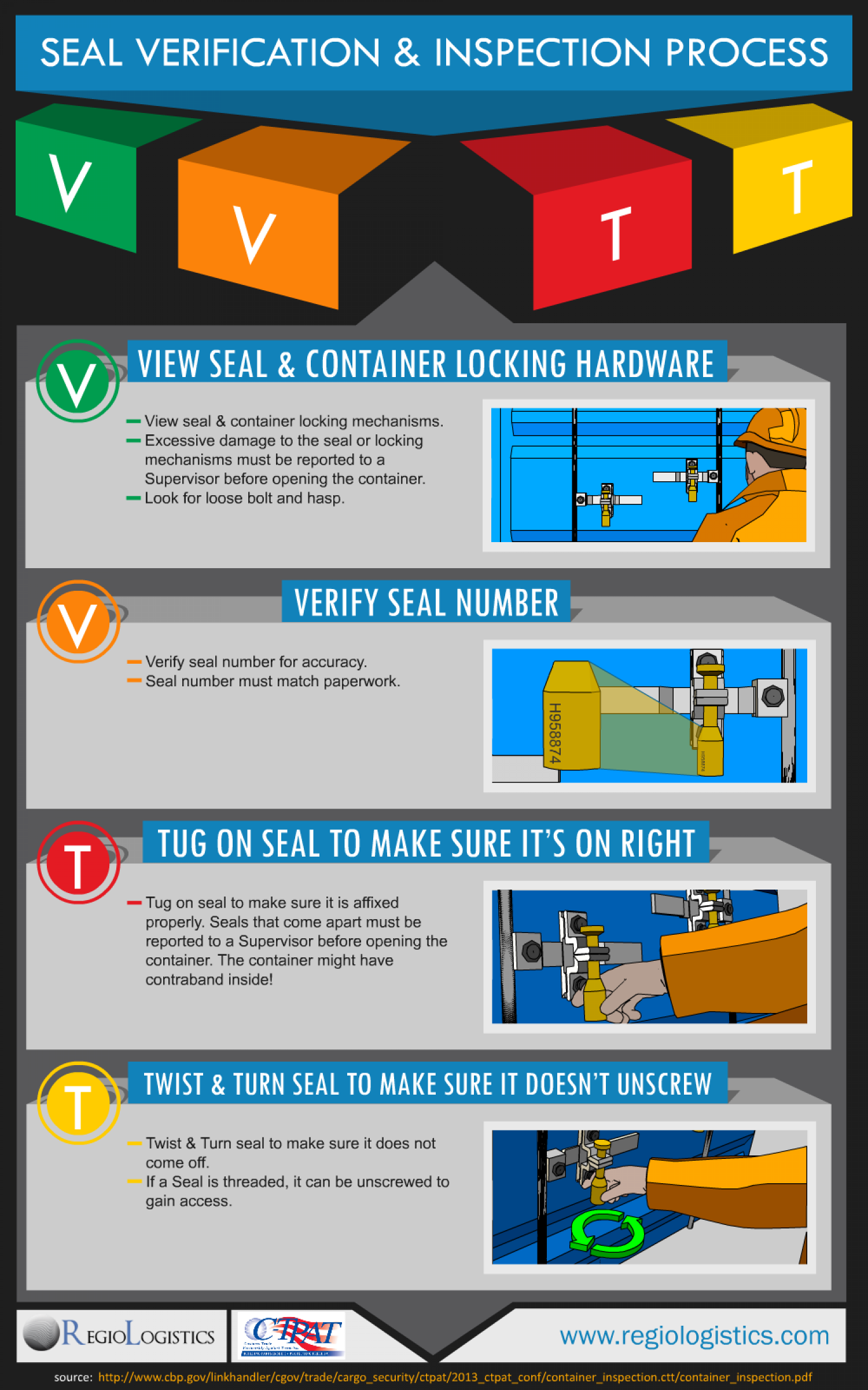 VVTT - Seal Verification & Inspection Process Infographic