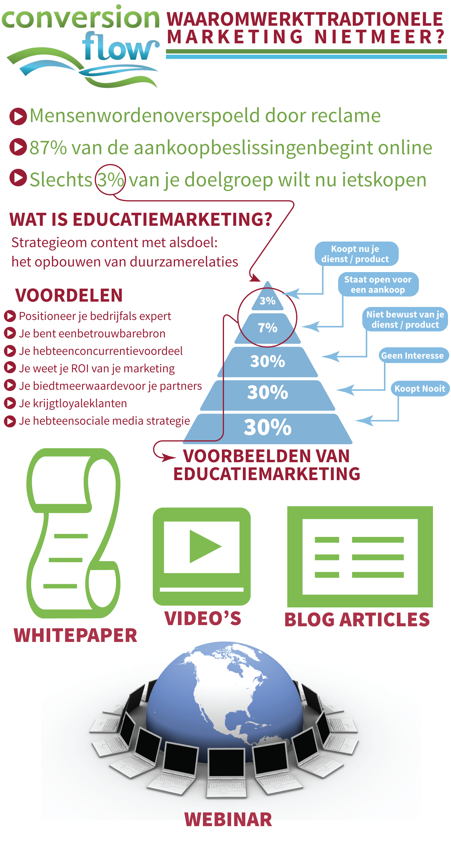 Waaromwerkttradtionele Marketing Nietmeer? Infographic