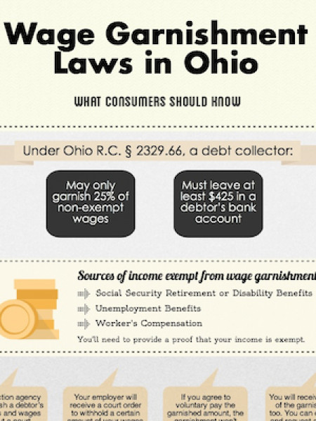 Wage Garnishment Laws in Ohio Infographic