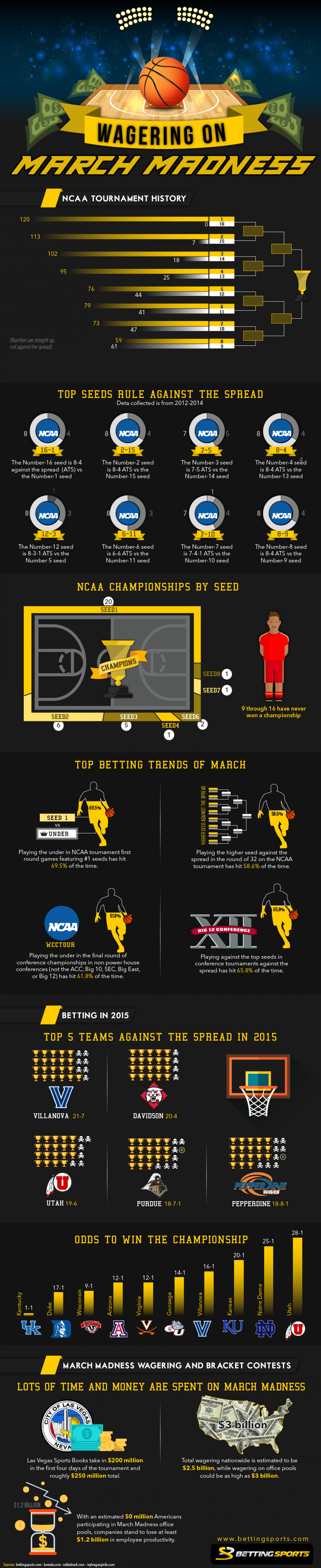 Wagering on March Madness Infographic