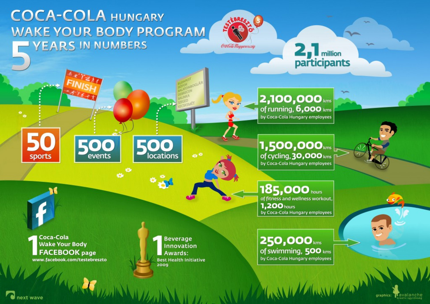 """Wake up your body"" program with Coca Cola Infographic"