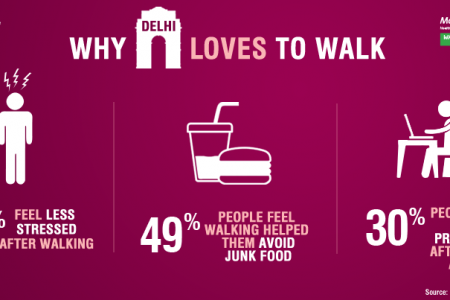 Why Delhi loves to walk  Infographic