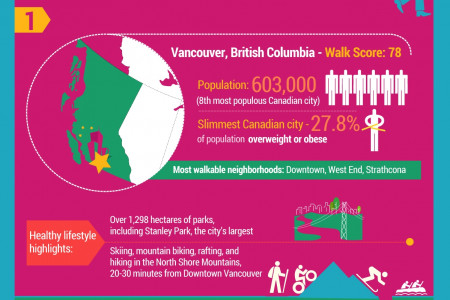 Walk Score 2014: Canada's Most Walkable Cities Infographic