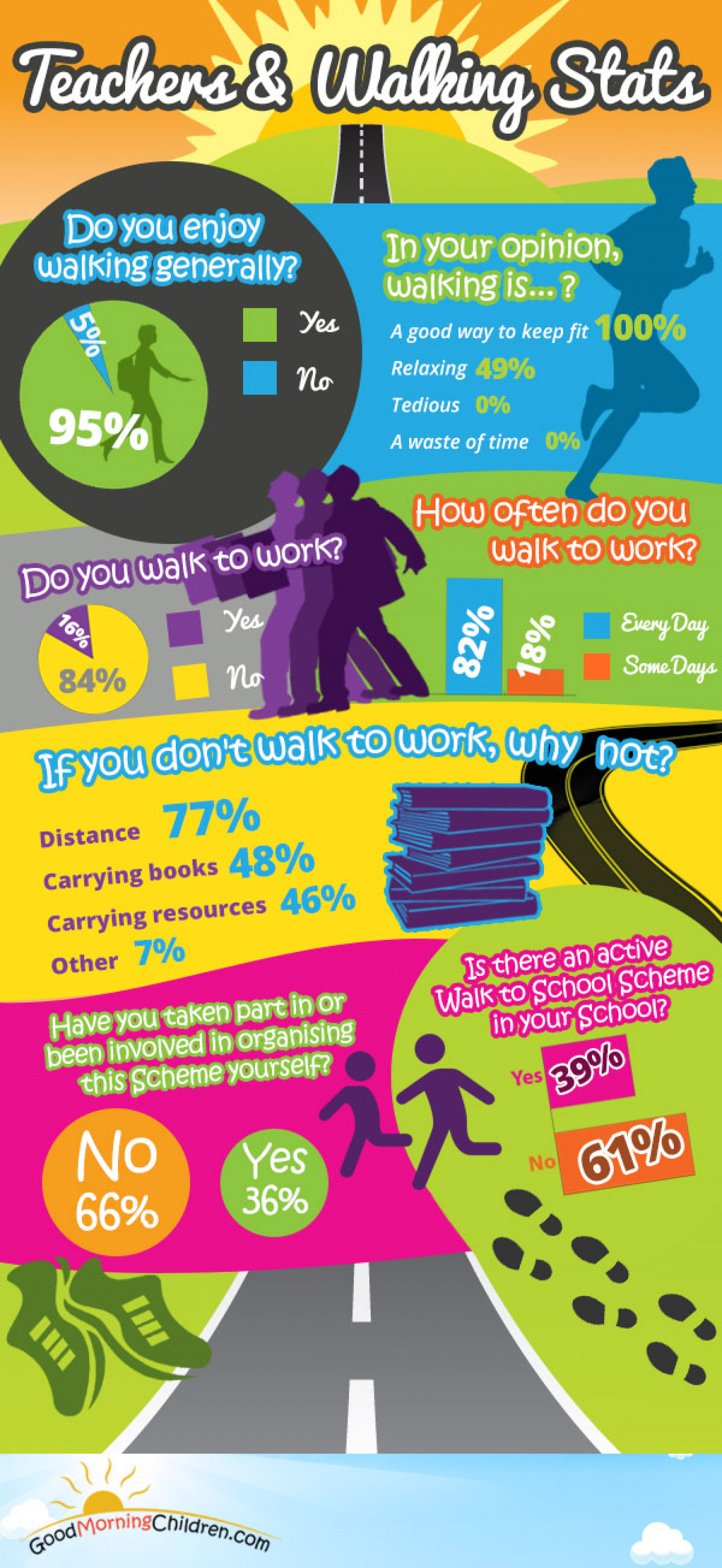 Teachers & Walking Stats Infographic