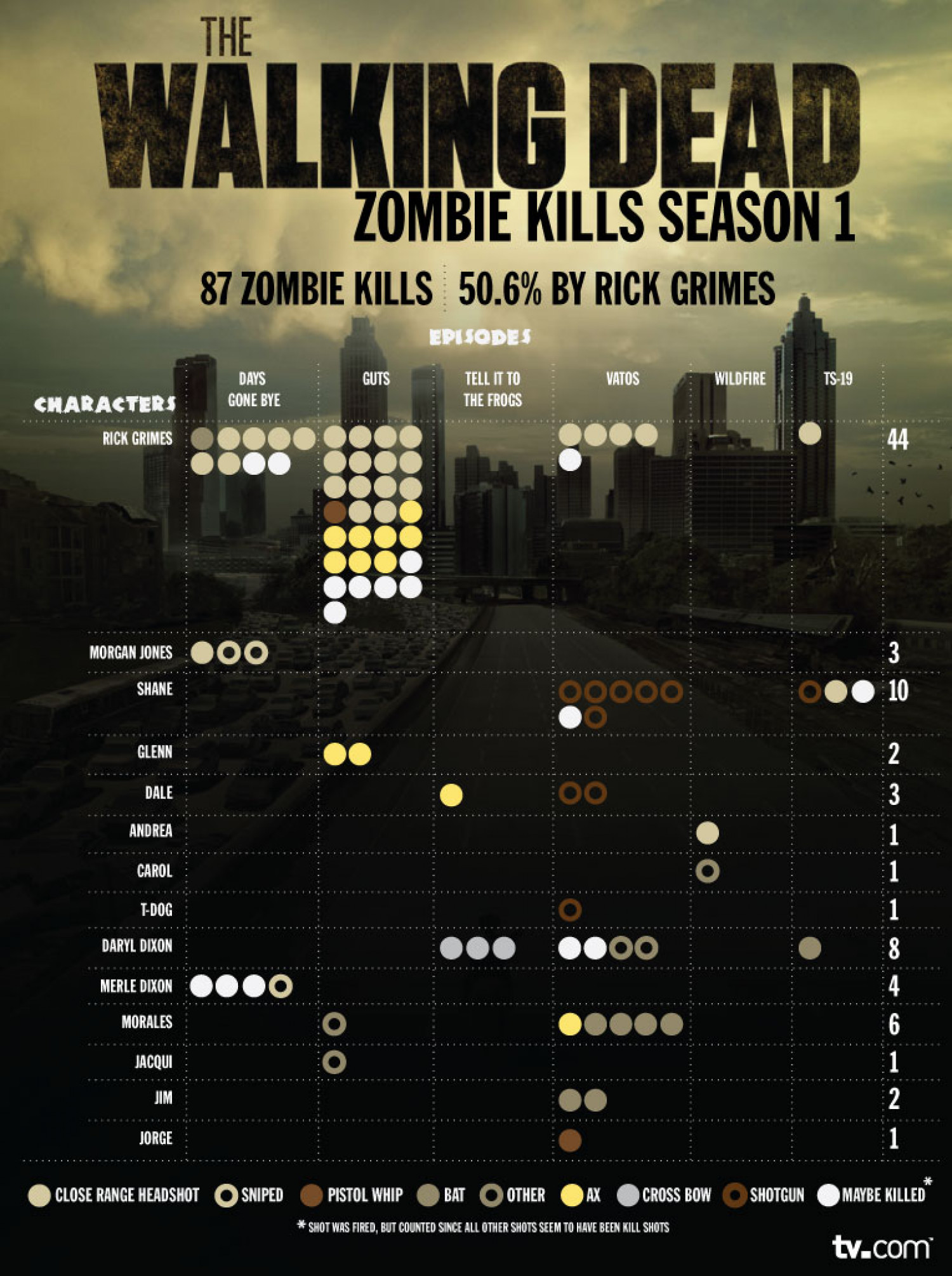 Walking Dead Zombie Kills Infographic