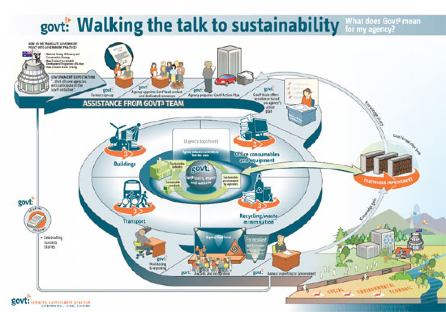 Walking the talk to sustainability Infographic