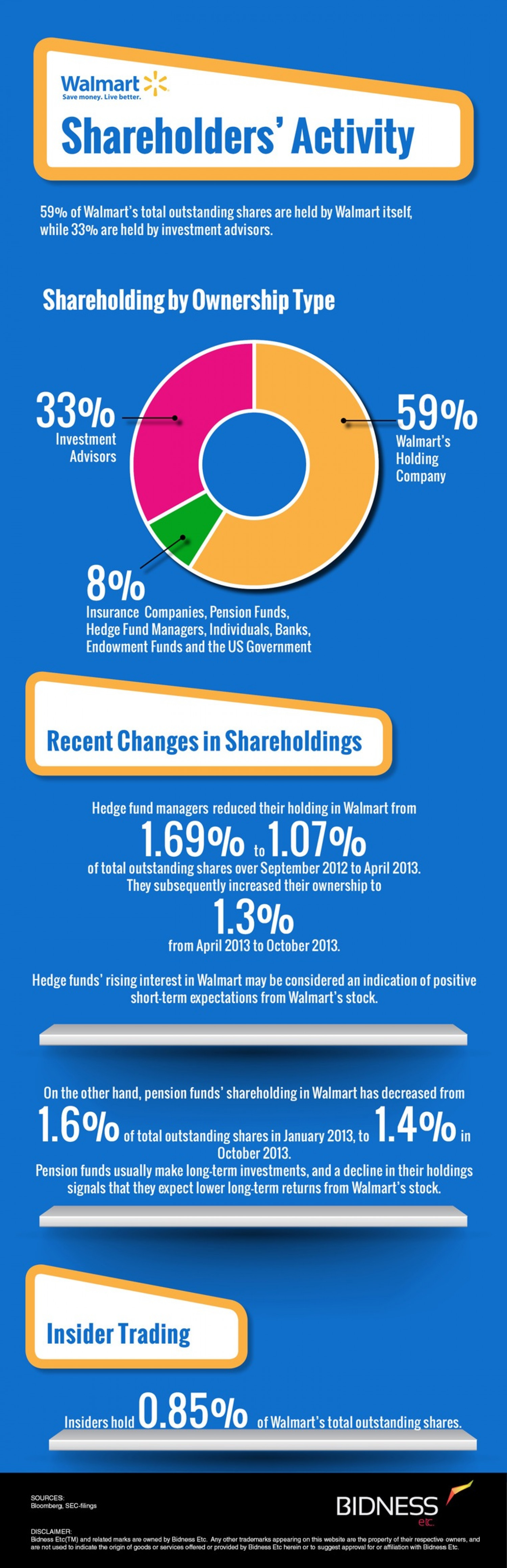 Walmart (WMT) Shareholder Activity Infographic