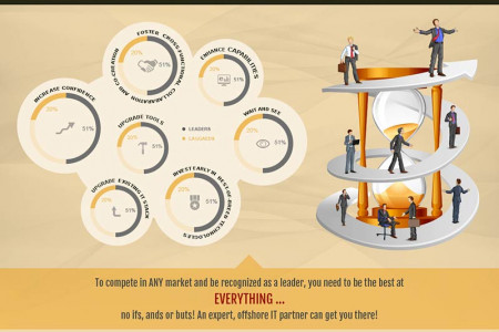 Wanna be a leader? Focus on your CORE outsource the tech to us! Infographic