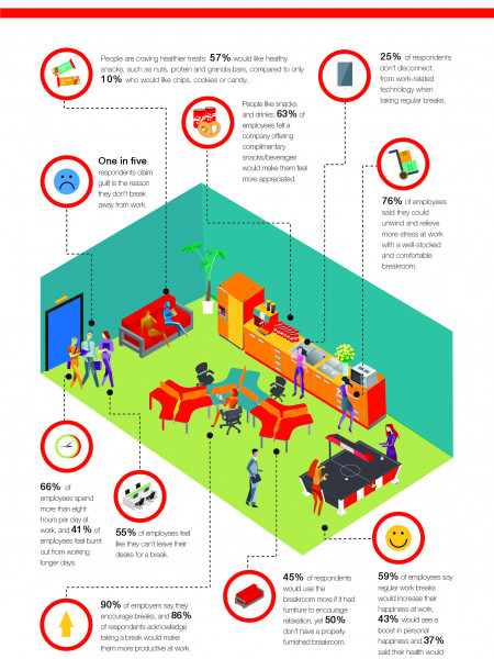 Want More Productive Employees? Tell Them to Take a Break Infographic