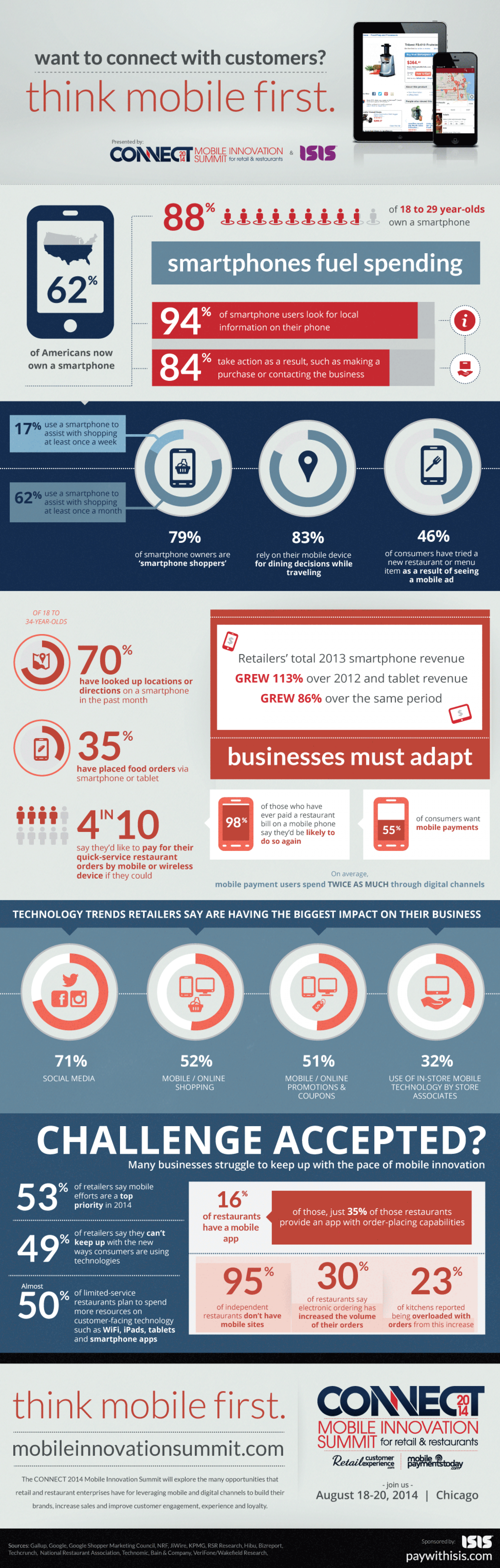 Want to Connect with Customers? Think Mobile First Infographic