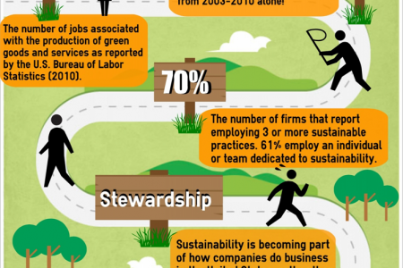 Want to know what you can do with a bachelor's degree in sustainable living? Infographic