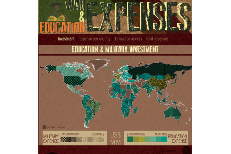War and Education in the world Infographic
