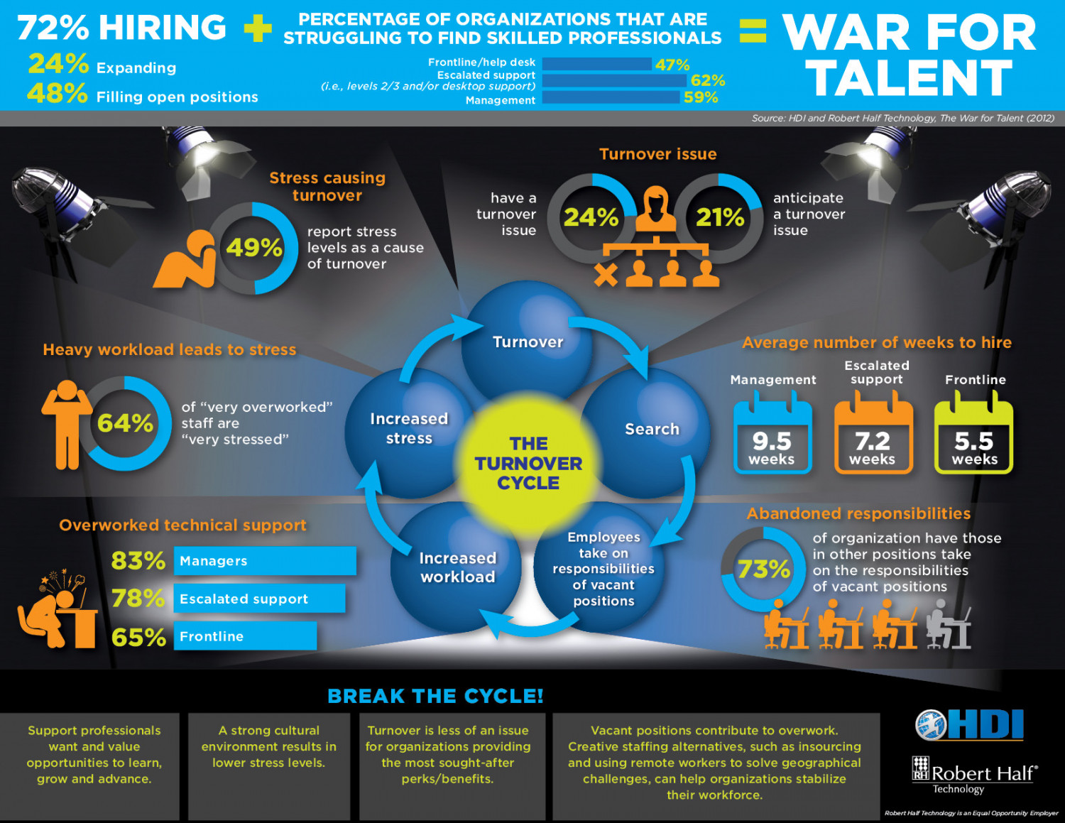 War for Talent: HDI/Robert Half Infographic