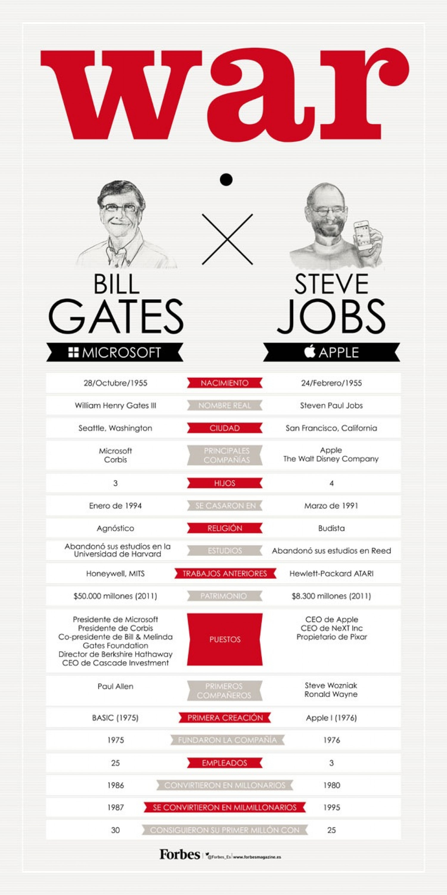 War: Steve Jobs vs Bill Gates Infographic