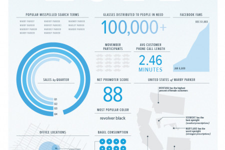 Warby Parker 2011 Year In Review Infographic