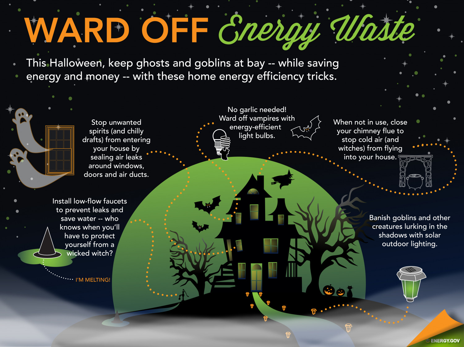 Ward Off Energy Waste Visual Ly