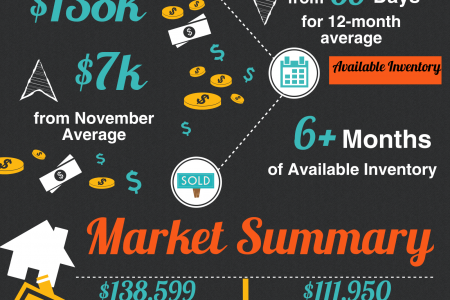 Warner Robins GA Real Estate Market in December 2014  Infographic