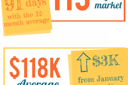 Warner Robins GA Real Estate Market in February 2015  Infographic