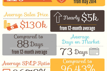 Warner Robins GA Real Estate Market in June 2014 Infographic