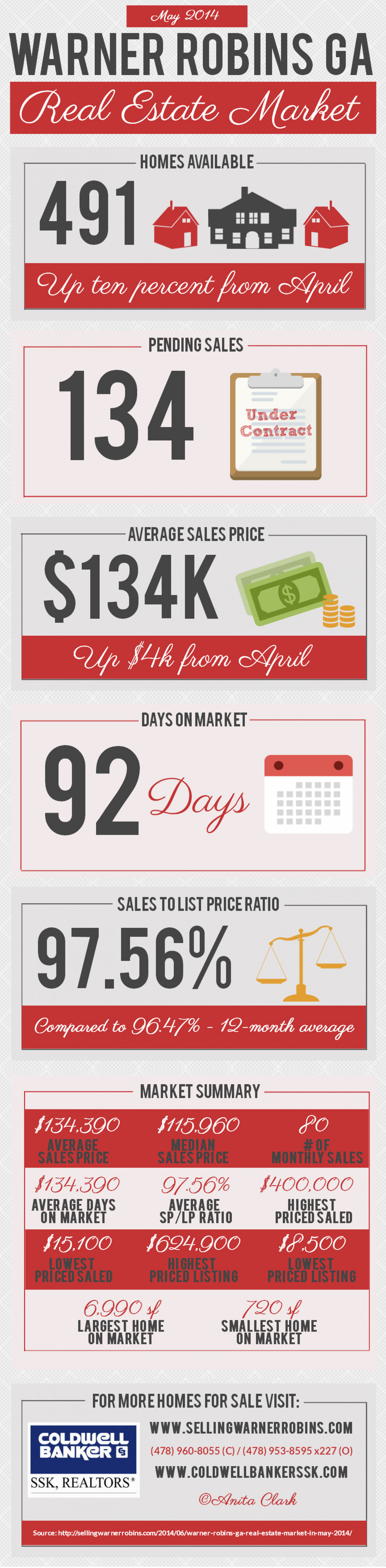 Warner Robins GA Real Estate Market in May 2014 Infographic