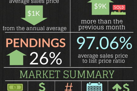 Warner Robins GA Real Estate Market in November 2014  Infographic