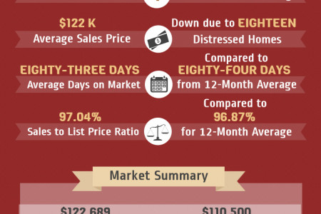 Warner Robins GA Real Estate Market in October 2014  Infographic