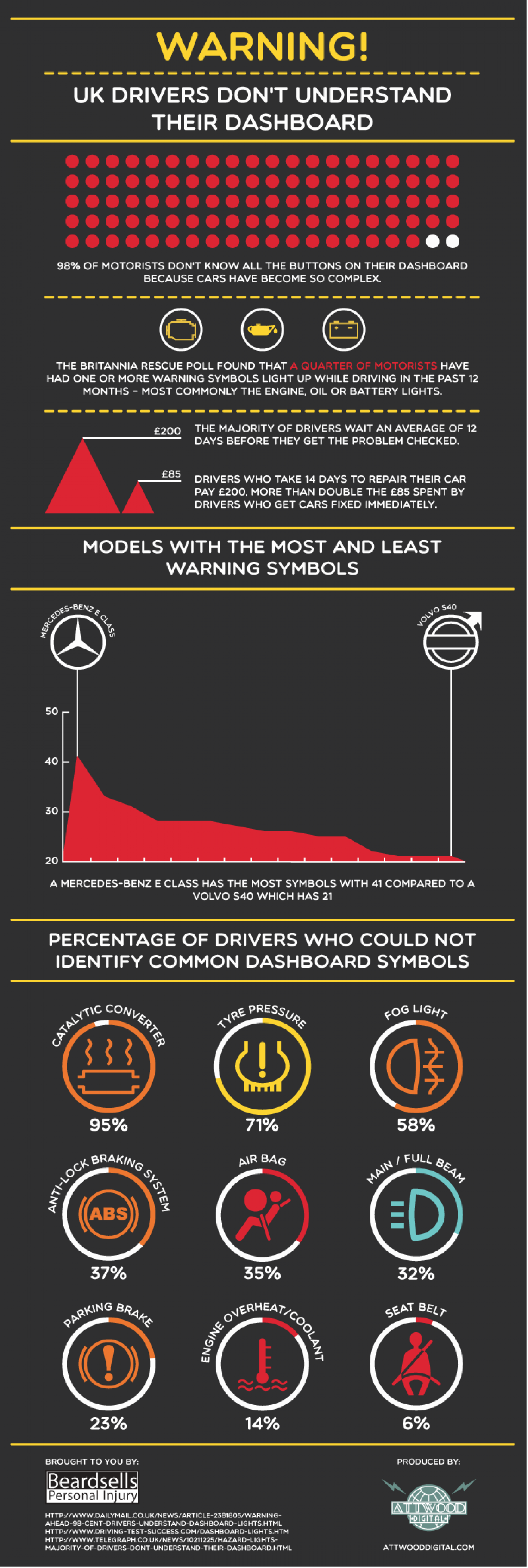 WARNING! UK Drivers Don't Understand Their Dashboard Infographic