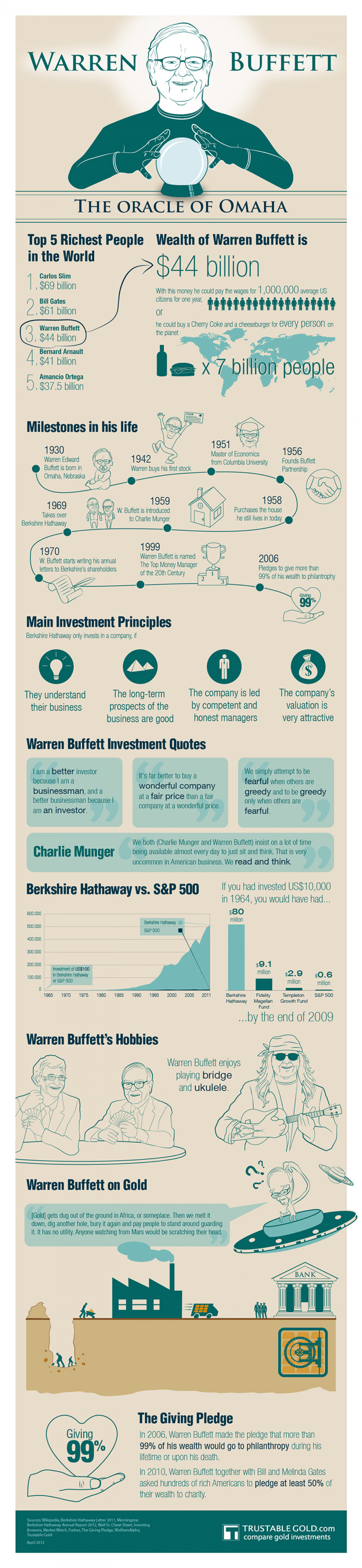 Warren Buffett Infographic Infographic