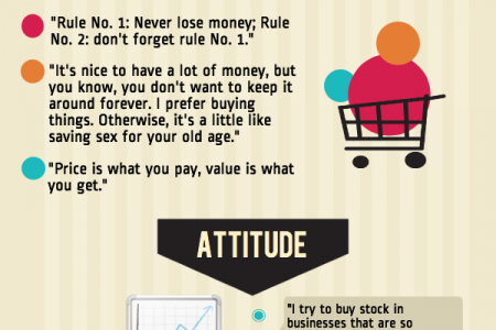 Warrren Buffet Investment Quotes Infographic