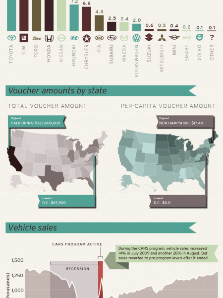 Was Cash for Clunkers a Clunker? Infographic
