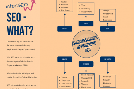 Was ist SEO Infographic