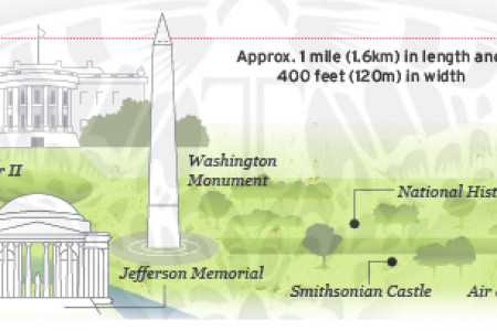 Washington DC Mall Diagram Infographic