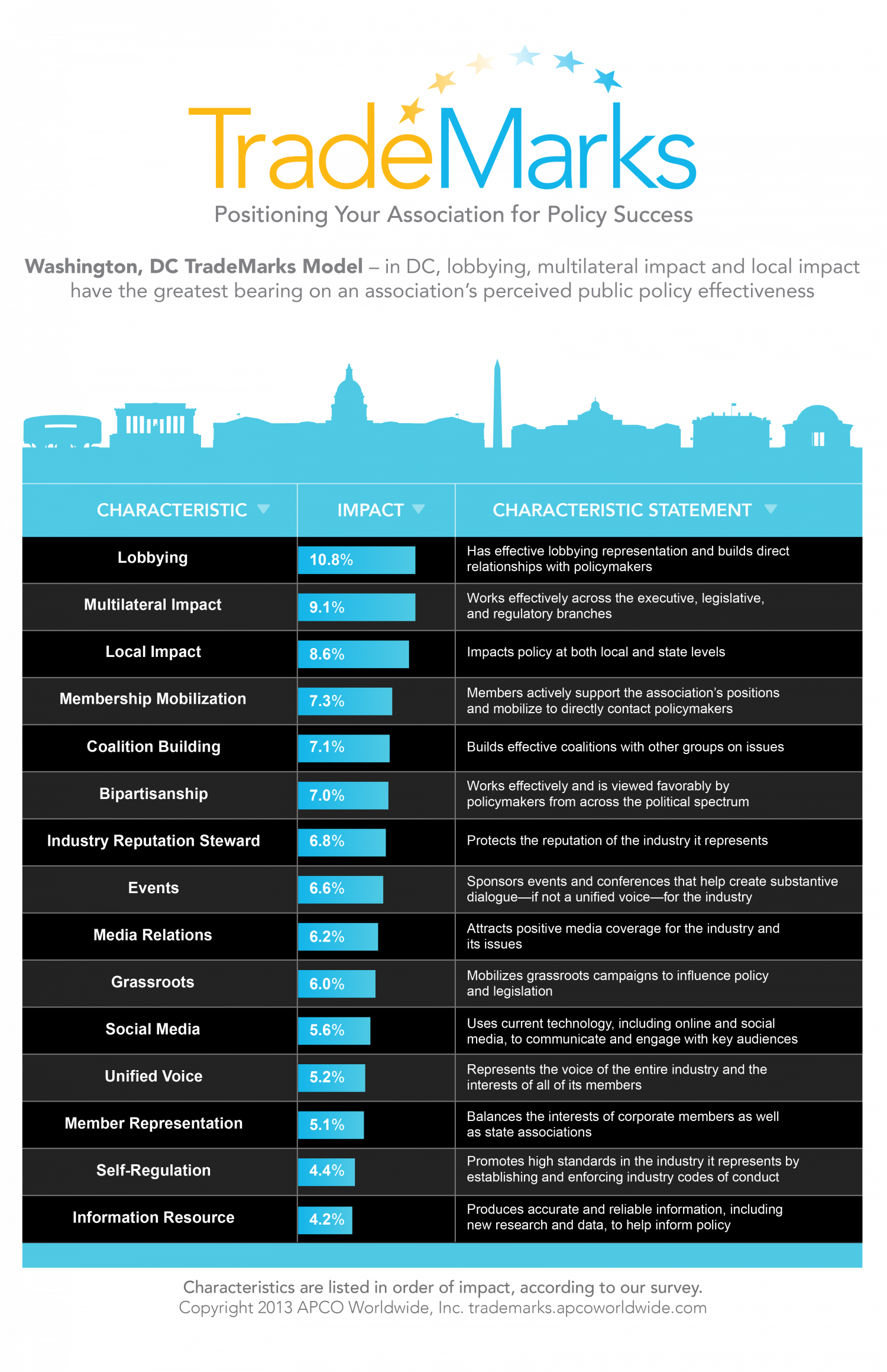 Washington DC TradeMarks Model Infographic