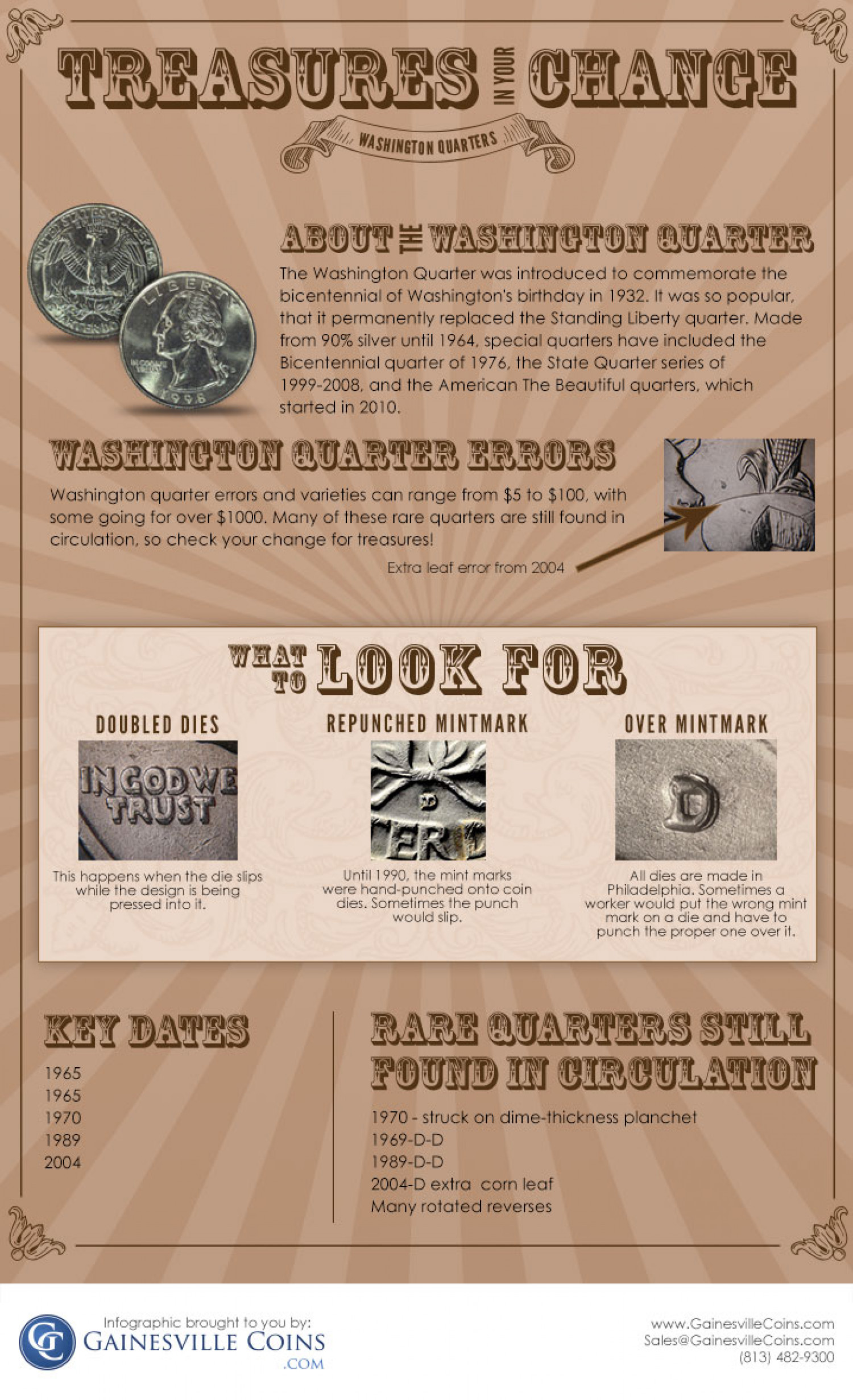 Washington Quarters:Treasures in Your Change Infographic