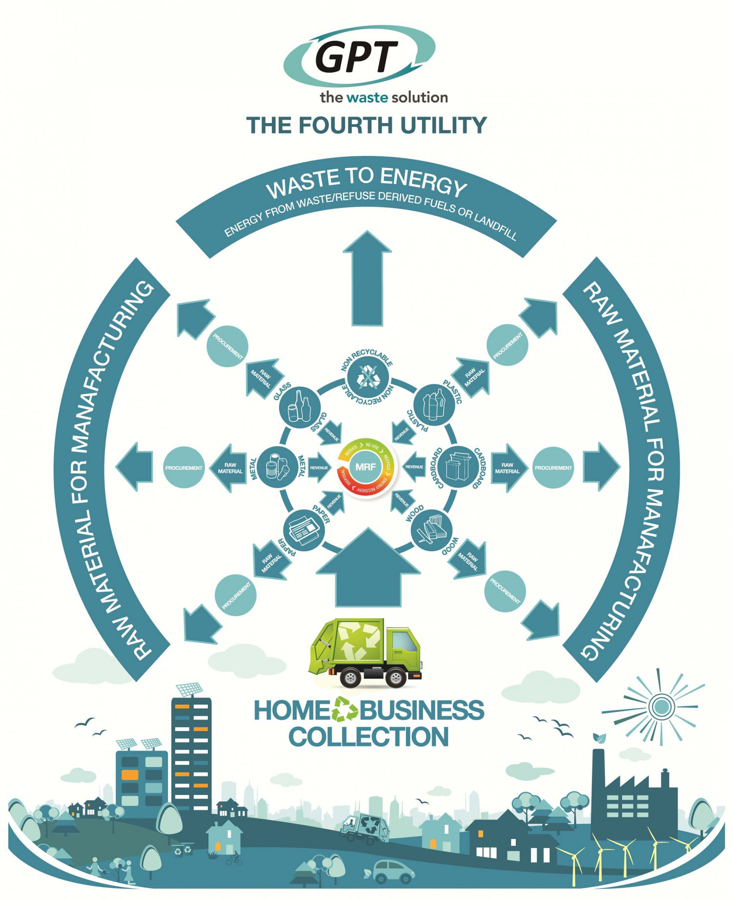Waste Management - The Fourth Utility Infographic