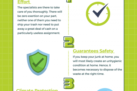 Waste Management With The Help Of Bin Hire Infographic