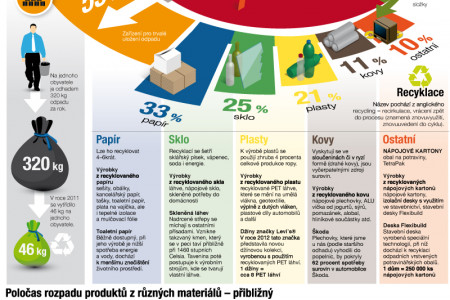 Waste management Infographic