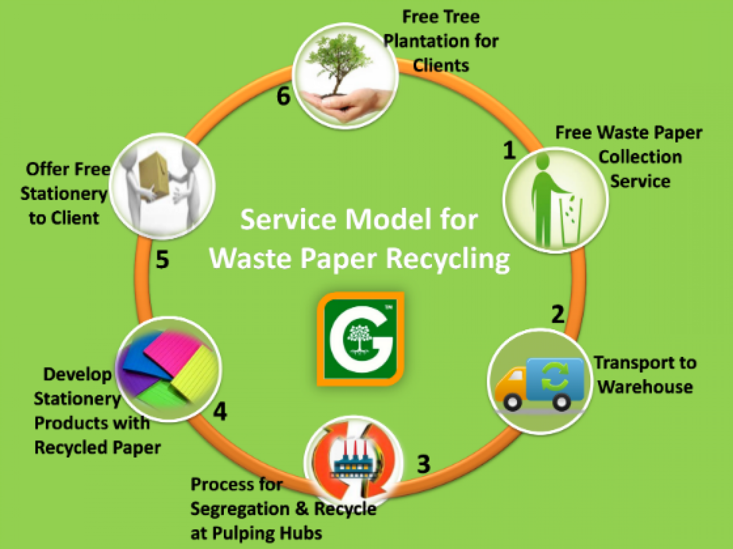 benefits of recycling paper Benefits of recycling recycling all of its office paper waste for recycling benefits the air and water by creating a net reduction.