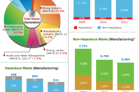 Waste Reality Check Infographic